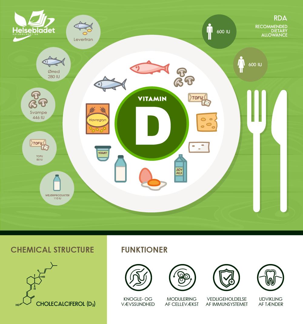 D vitamin mad - her får du D-vitamin fra og de funktioner har vitaminen