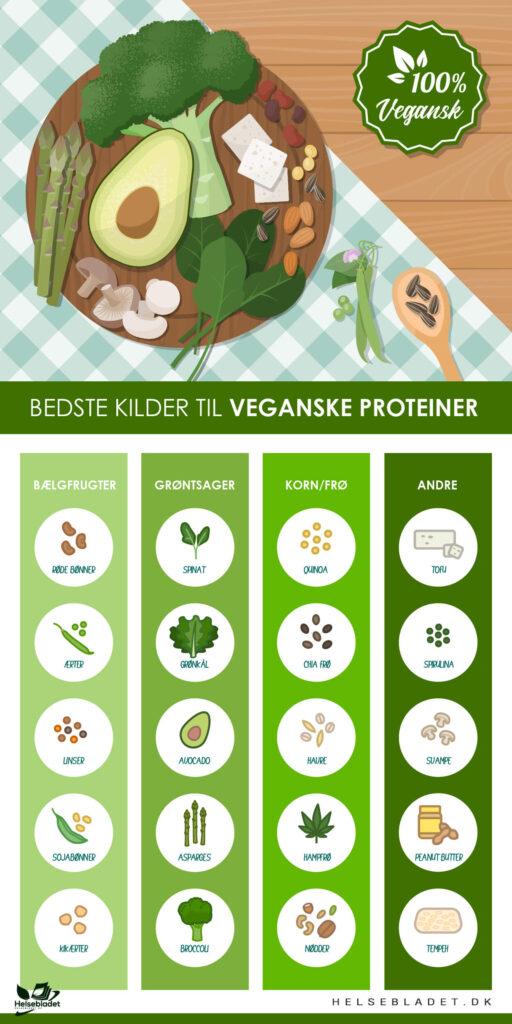 Bedste kilder til veganske proteiner infografik